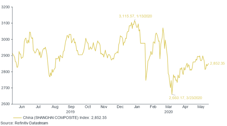 Investment graph showing the Chinese Shanghai Composite for the last year