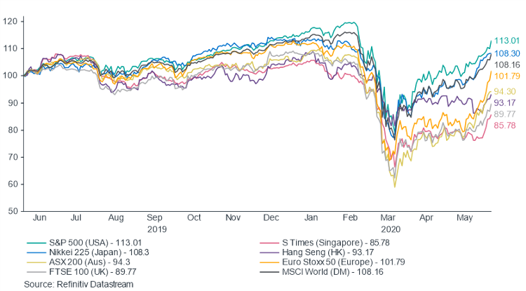 Performance of the developed markets shown in a graph for the last year