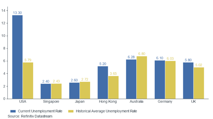 Graph showing the unemployment s rates in developed markets for the last year