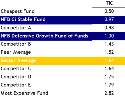 Table comparing the total investment costs in the South African low equity sector