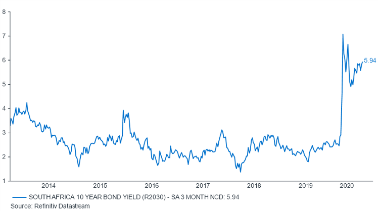 Graph showing south africa 10 year bond yield