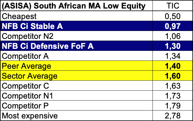 The average total cost within the ASISA for Low cost equity
