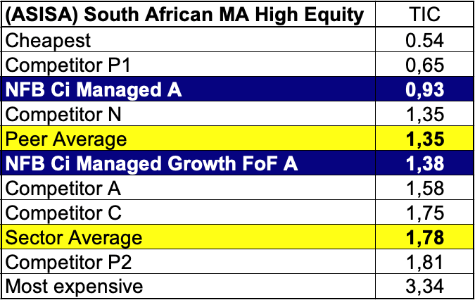 Table comparing the total investment costs within the ASISA